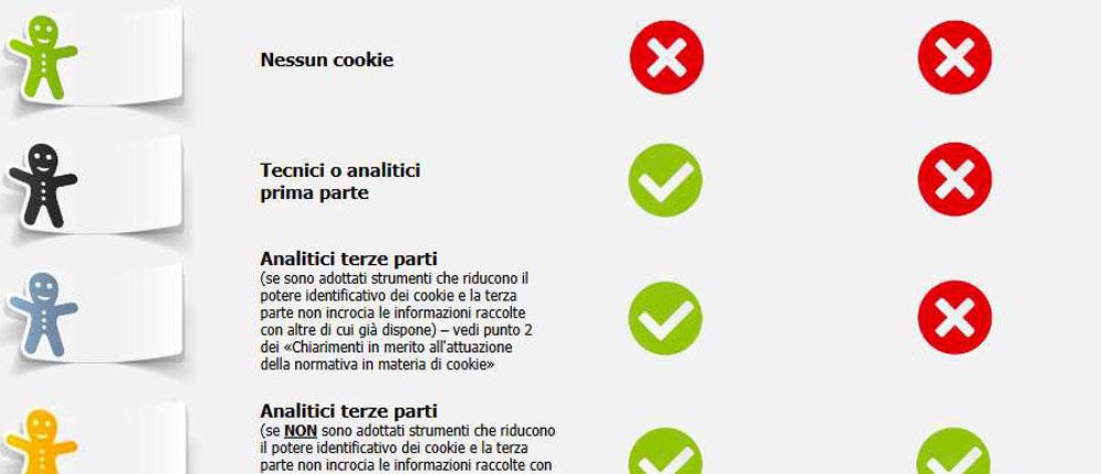 cookie e privacy